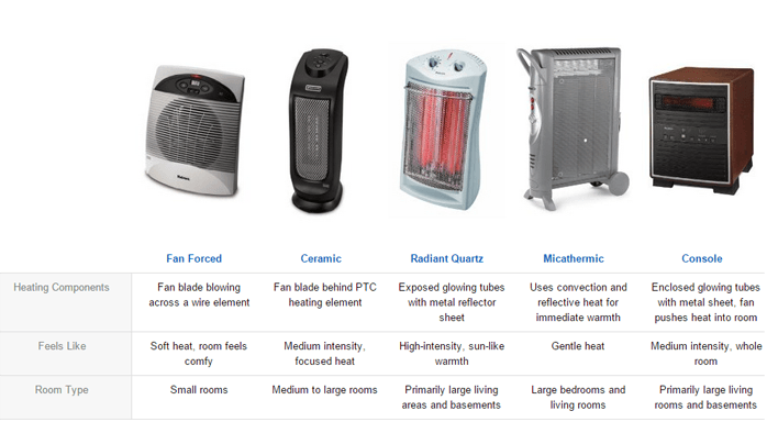 Understand The Different Types Of Heaters Holmes Products